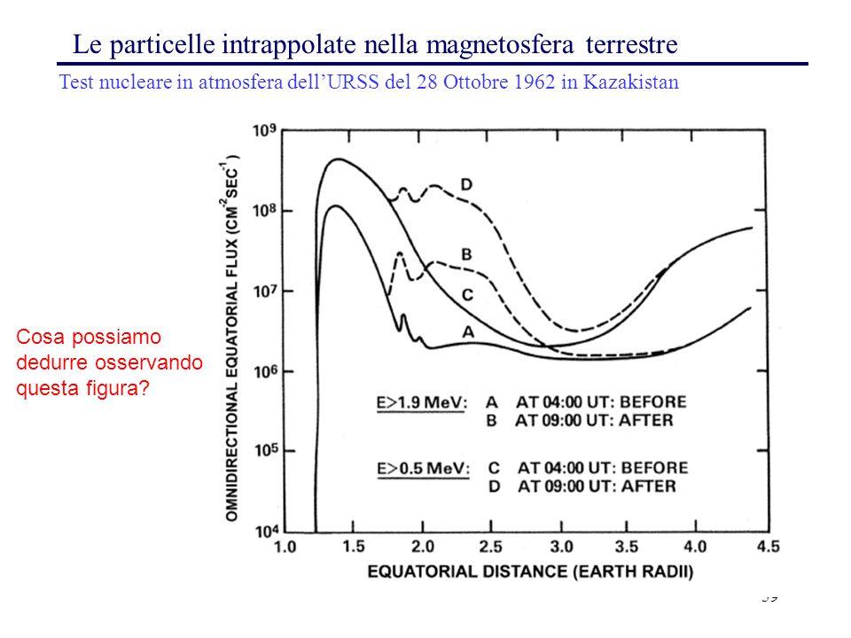 59 Le particelle intrappolate nella magnetosfera terrestre Test nucleare in atmosfera dell'URSS del 28 Ottobre 1962 in Kazakistan Cosa possiamo dedurr