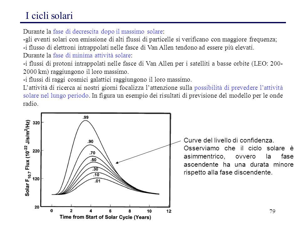 79 I cicli solari Durante la fase di decrescita dopo il massimo solare: -gli eventi solari con emissione di alti flussi di particelle si verificano co