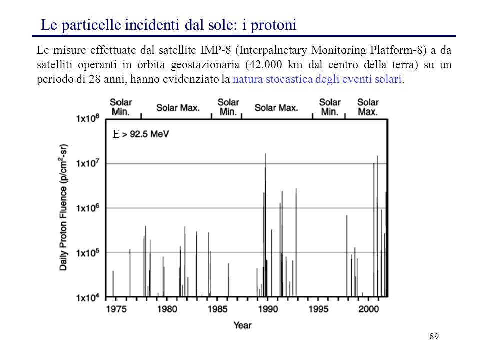 89 Le misure effettuate dal satellite IMP-8 (Interpalnetary Monitoring Platform-8) a da satelliti operanti in orbita geostazionaria (42.000 km dal cen