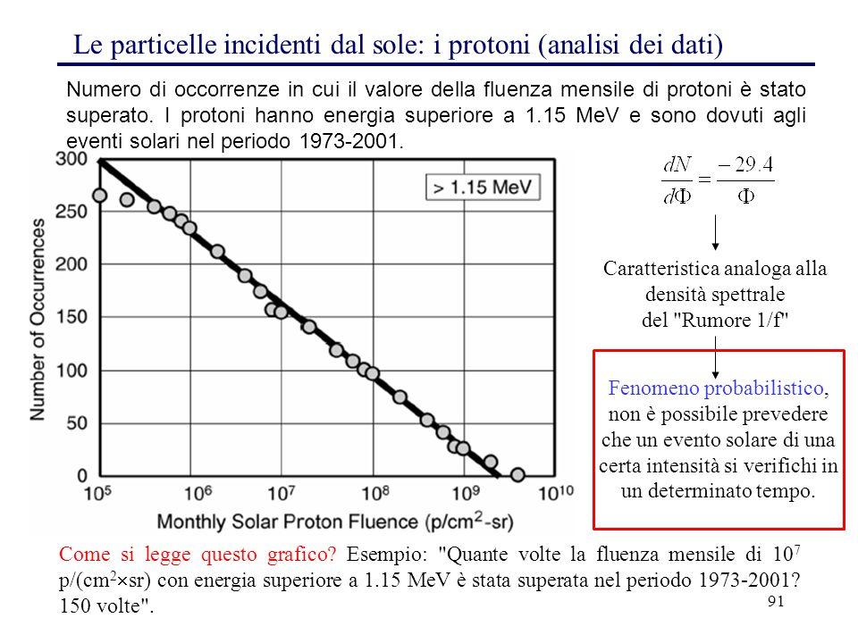 91 Le particelle incidenti dal sole: i protoni (analisi dei dati) Come si legge questo grafico? Esempio: