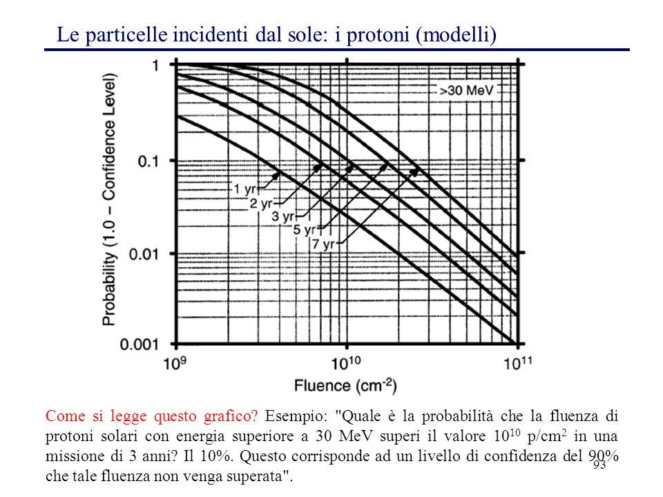 93 Le particelle incidenti dal sole: i protoni (modelli) Come si legge questo grafico? Esempio: