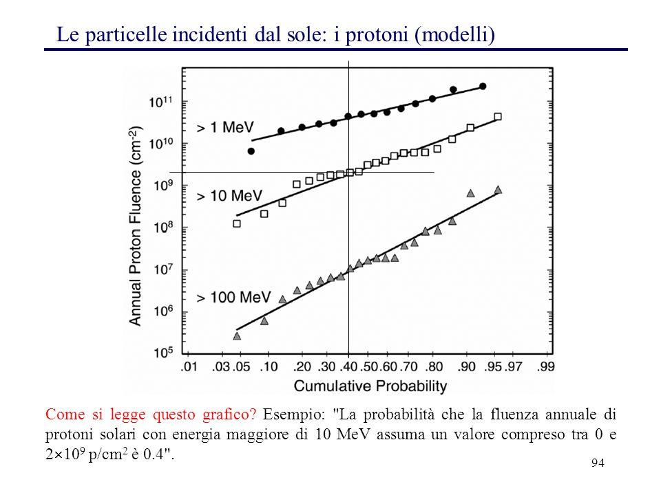 94 Le particelle incidenti dal sole: i protoni (modelli) Come si legge questo grafico? Esempio:
