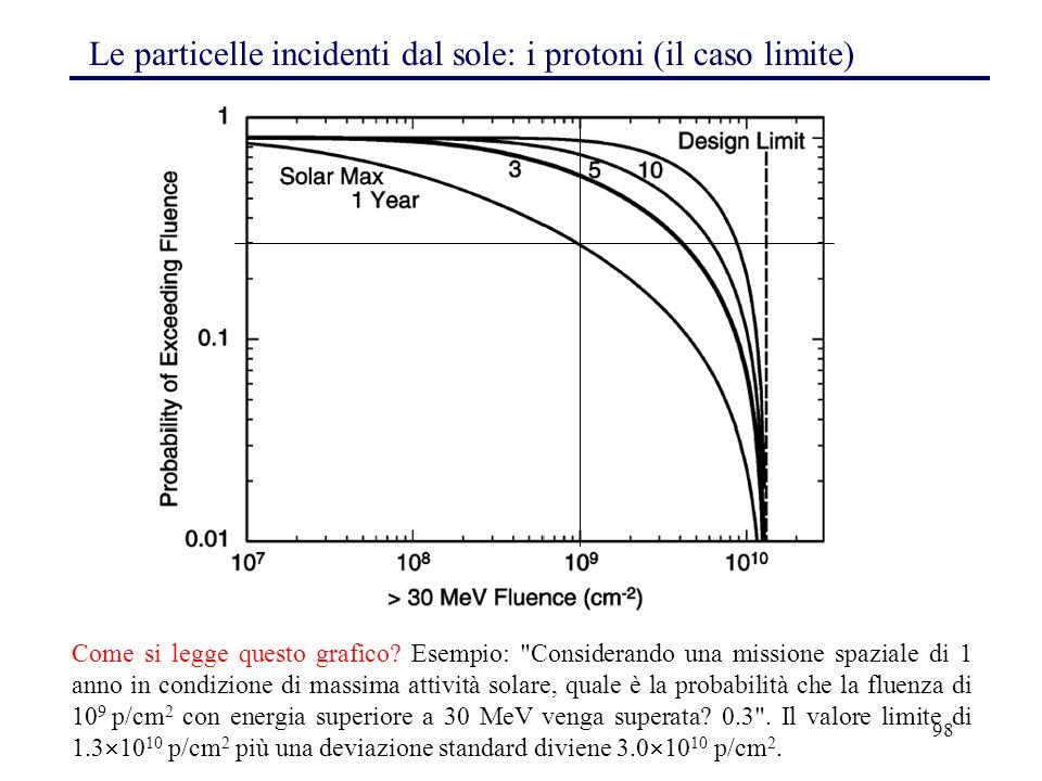 98 Le particelle incidenti dal sole: i protoni (il caso limite) Come si legge questo grafico? Esempio: