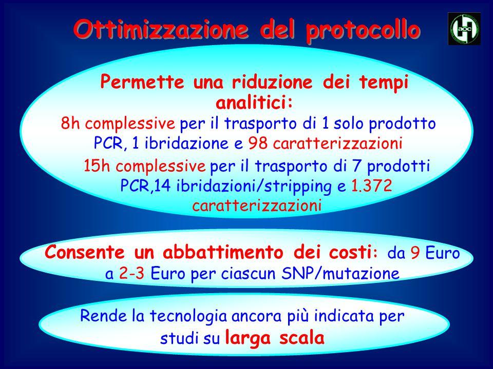 Consente un abbattimento dei costi : da 9 Euro a 2-3 Euro per ciascun SNP/mutazione Rende la tecnologia ancora più indicata per studi su larga scala P