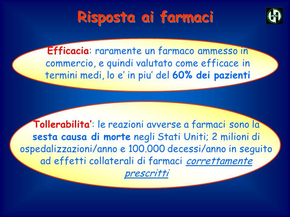 Efficacia: raramente un farmaco ammesso in commercio, e quindi valutato come efficace in termini medi, lo e' in piu' del 60% dei pazienti Tollerabilit