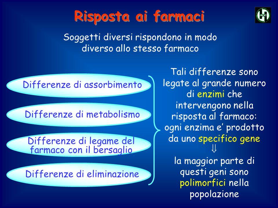 Soggetti diversi rispondono in modo diverso allo stesso farmaco Differenze di assorbimento Differenze di metabolismo Differenze di eliminazione Differ