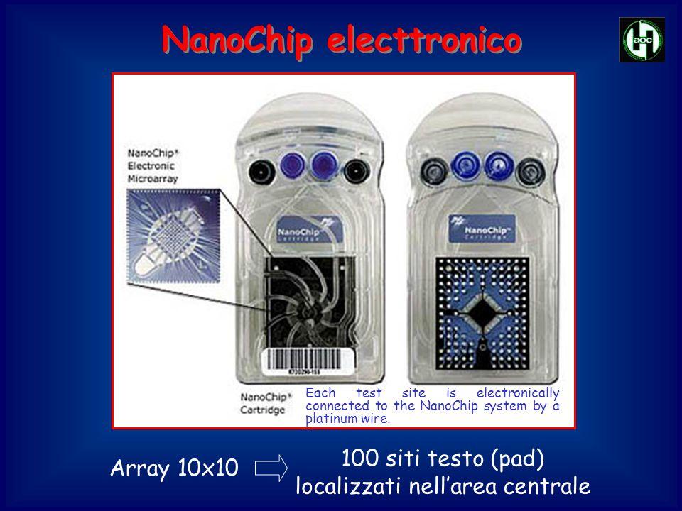 Pad (elettrodi) Pad (elettrodi) Connessioni elettroniche Connessioni elettroniche Ciascun pad presenta una connessione elettronica individuale con il sistema (Nanogen NanoChipTM Molecular Biology Workstation) NanoChip electtronico