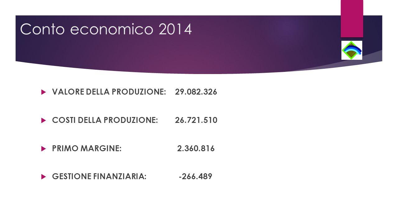 Conto economico 2014  VALORE DELLA PRODUZIONE:29.082.326  COSTI DELLA PRODUZIONE:26.721.510  PRIMO MARGINE: 2.360.816  GESTIONE FINANZIARIA: -266.489