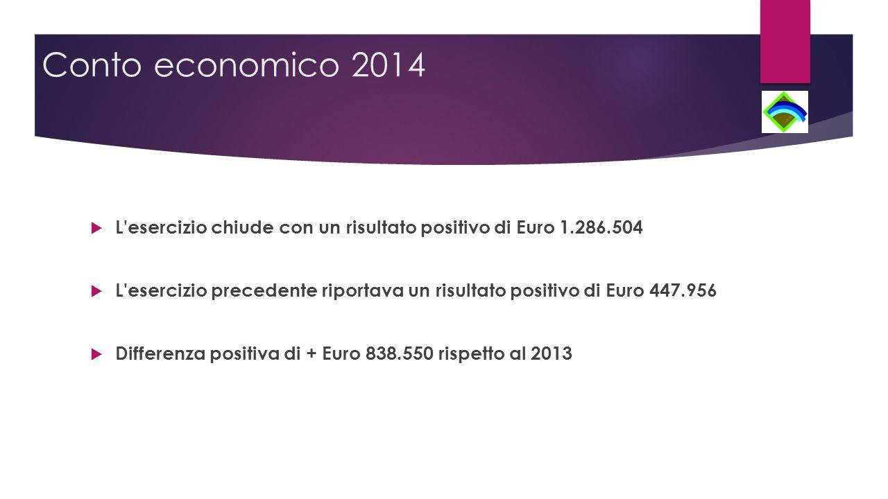 Conto economico 2014  L esercizio chiude con un risultato positivo di Euro 1.286.504  L esercizio precedente riportava un risultato positivo di Euro 447.956  Differenza positiva di + Euro 838.550 rispetto al 2013