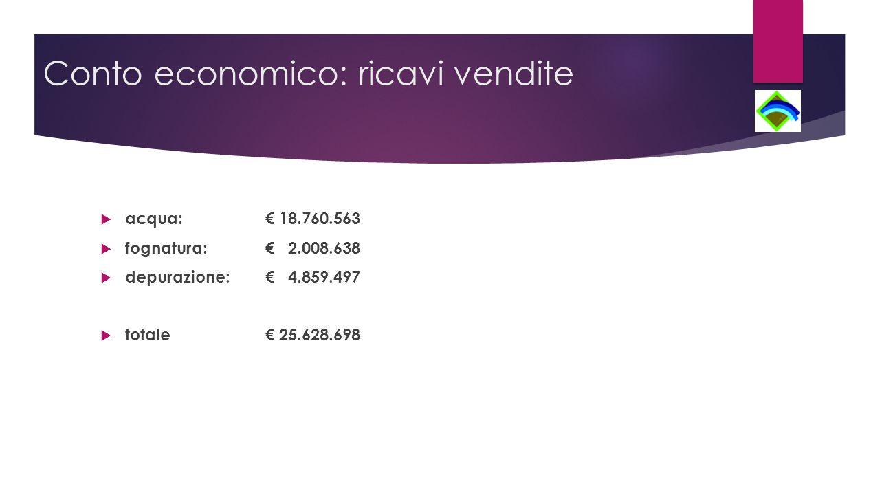 Conto economico: ricavi vendite  acqua: € 18.760.563  fognatura: € 2.008.638  depurazione: € 4.859.497  totale € 25.628.698