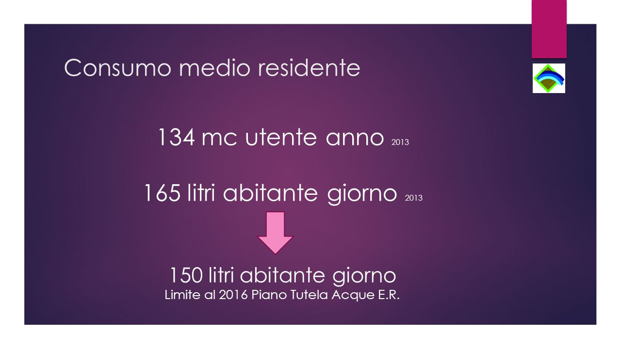 Consumo medio residente 134 mc utente anno 2013 165 litri abitante giorno 2013 150 litri abitante giorno Limite al 2016 Piano Tutela Acque E.R.