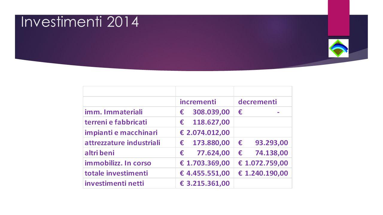 Investimenti 2014