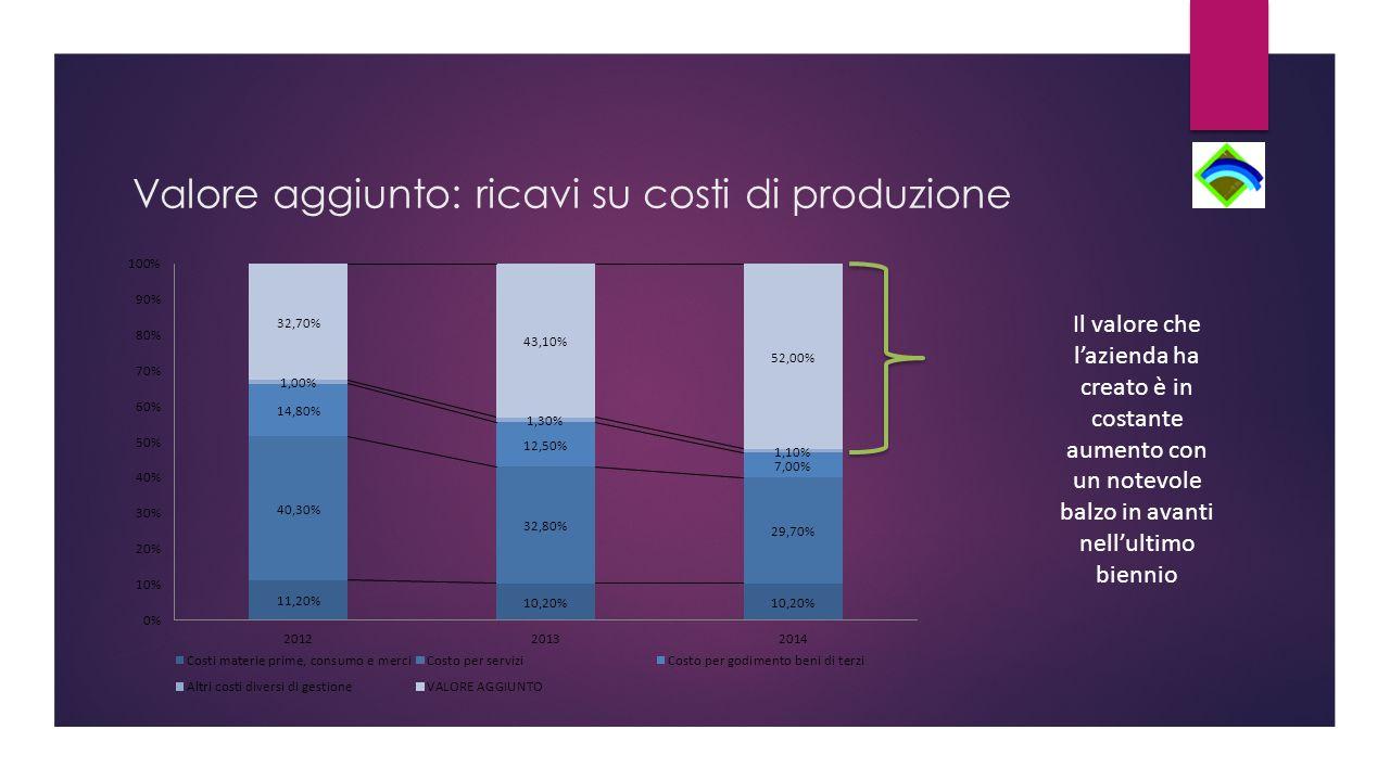 Valore aggiunto: ricavi su costi di produzione Il valore che l'azienda ha creato è in costante aumento con un notevole balzo in avanti nell'ultimo biennio