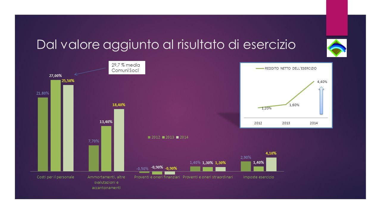 Dal valore aggiunto al risultato di esercizio 29,7 % media Comuni Soci