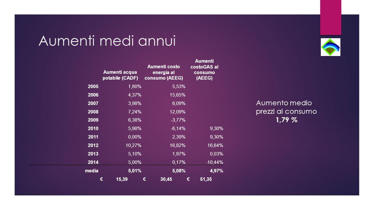 Aumenti medi annui Aumenti acqua potabile (CADF) Aumenti costo energia al consumo (AEEG) Aumenti costoGAS al consumo (AEEG) 20051,80%5,53% 20064,37%15,65% 20073,98%6,09% 20087,24%12,09% 20096,38%-3,77% 20105,98%-6,14%9,30% 20110,00%2,39%9,30% 201210,27%16,82%16,64% 20135,10%1,97%0,03% 20145,00%0,17%-10,44% media5,01%5,08%4,97% € 15,39 € 30,45 € 51,35 Aumento medio prezzi al consumo 1,79 %