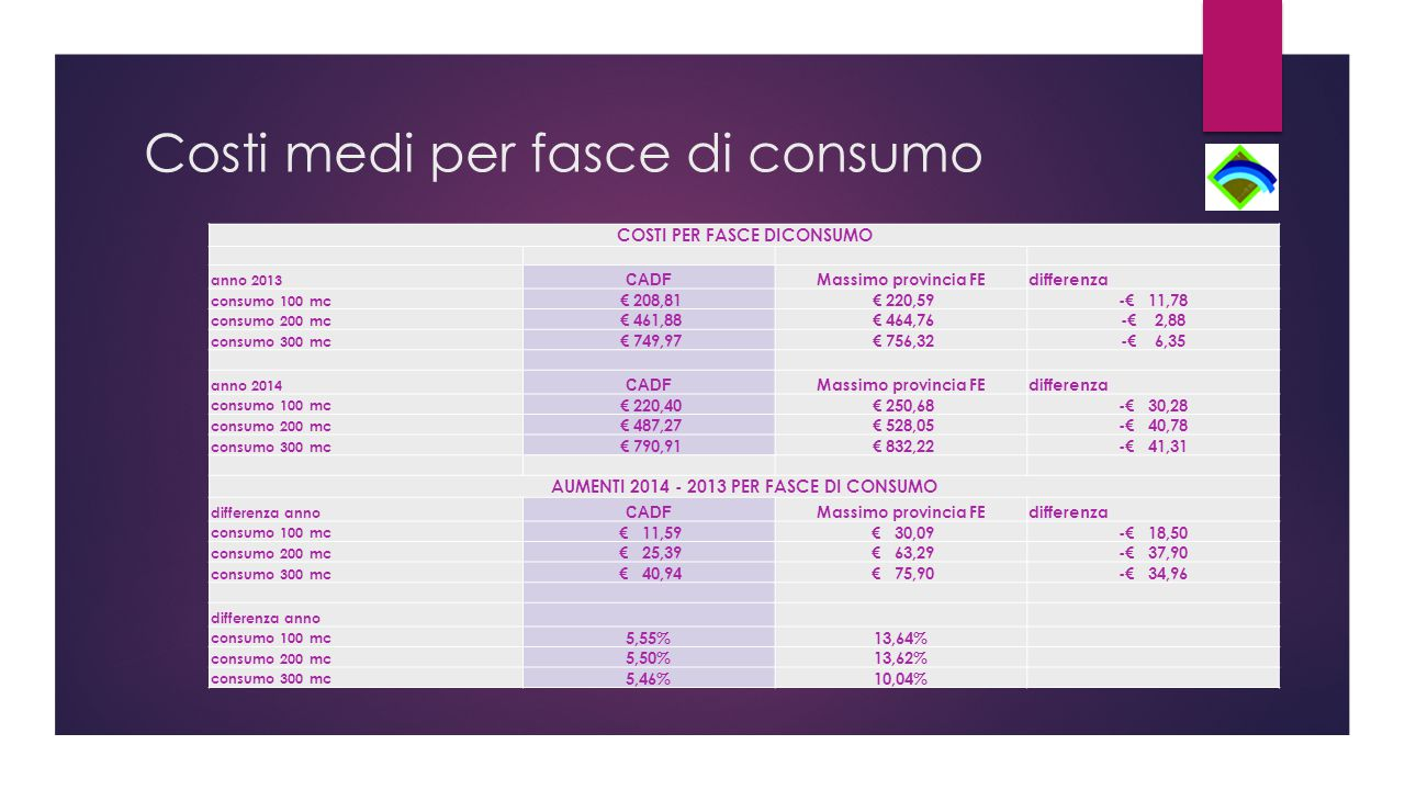 Costi medi per fasce di consumo COSTI PER FASCE DICONSUMO anno 2013 CADF Massimo provincia FEdifferenza consumo 100 mc € 208,81 € 220,59-€ 11,78 consumo 200 mc € 461,88 € 464,76-€ 2,88 consumo 300 mc € 749,97 € 756,32-€ 6,35 anno 2014 CADF Massimo provincia FEdifferenza consumo 100 mc € 220,40 € 250,68-€ 30,28 consumo 200 mc € 487,27 € 528,05-€ 40,78 consumo 300 mc € 790,91 € 832,22-€ 41,31 AUMENTI 2014 - 2013 PER FASCE DI CONSUMO differenza anno CADF Massimo provincia FEdifferenza consumo 100 mc € 11,59 € 30,09-€ 18,50 consumo 200 mc € 25,39 € 63,29-€ 37,90 consumo 300 mc € 40,94 € 75,90-€ 34,96 differenza anno consumo 100 mc 5,55%13,64% consumo 200 mc 5,50%13,62% consumo 300 mc 5,46%10,04%
