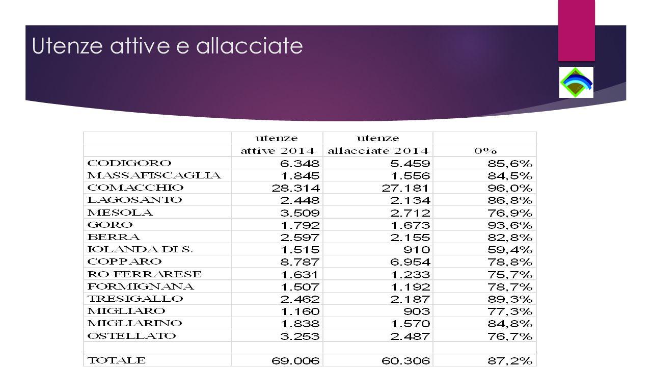 Stato patrimoniale: passivo  Patrimonio Netto  Capitale sociale € 39.329.000  Riserve € 13.640.862  Utile esercizio: € 1.286.504  Fondo rischi: € 2.046.501  Risconti Passivi: € 32.966
