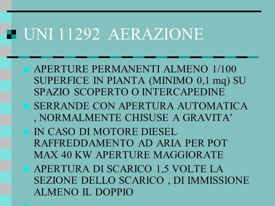 UNI 11292 AERAZIONE APERTURE PERMANENTI ALMENO 1/100 SUPERFICE IN PIANTA (MINIMO 0,1 mq) SU SPAZIO SCOPERTO O INTERCAPEDINE SERRANDE CON APERTURA AUTO