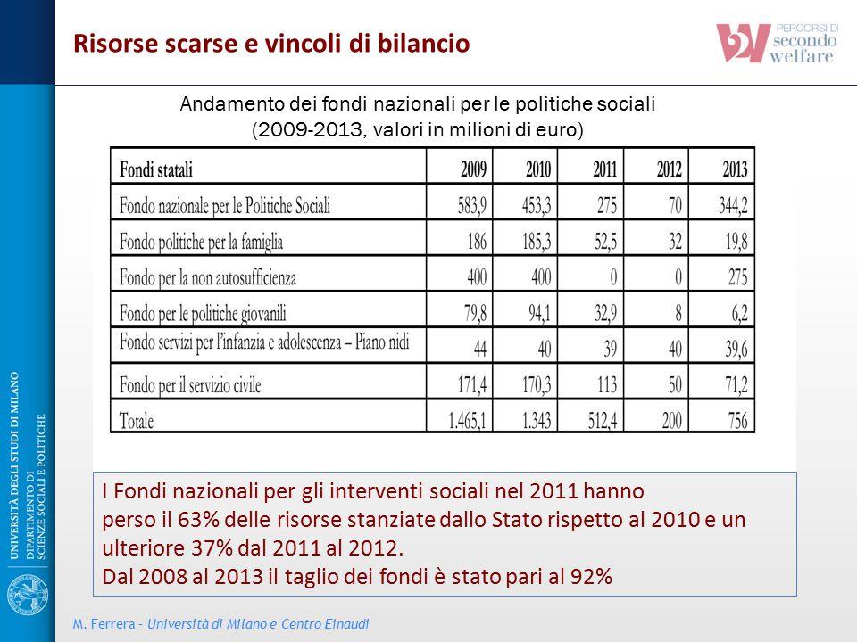 Andamento dei fondi nazionali per le politiche sociali (2009-2013, valori in milioni di euro) I Fondi nazionali per gli interventi sociali nel 2011 ha