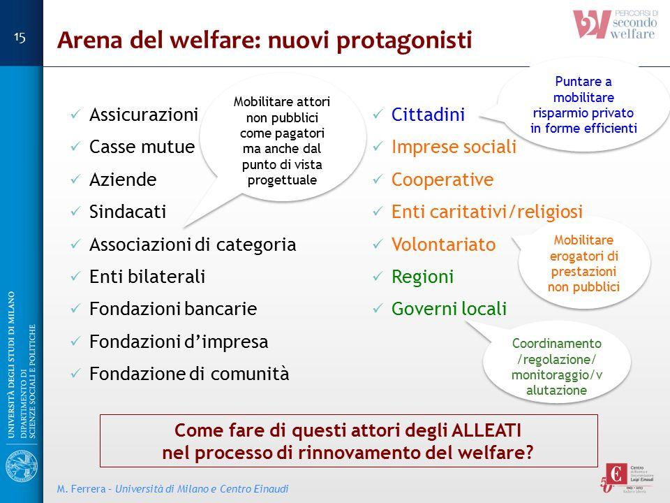 Arena del welfare: nuovi protagonisti Assicurazioni Casse mutue Aziende Sindacati Associazioni di categoria Enti bilaterali Fondazioni bancarie Fondaz