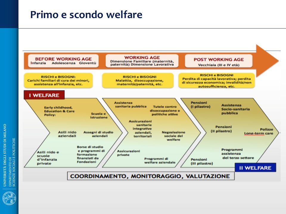 Primo e scondo welfare