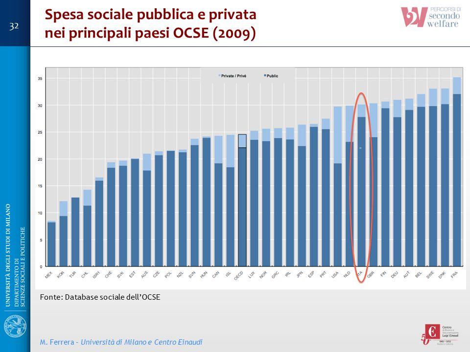 Spesa sociale pubblica e privata nei principali paesi OCSE (2009) Fonte: Database sociale dell'OCSE M. Ferrera – Università di Milano e Centro Einaudi