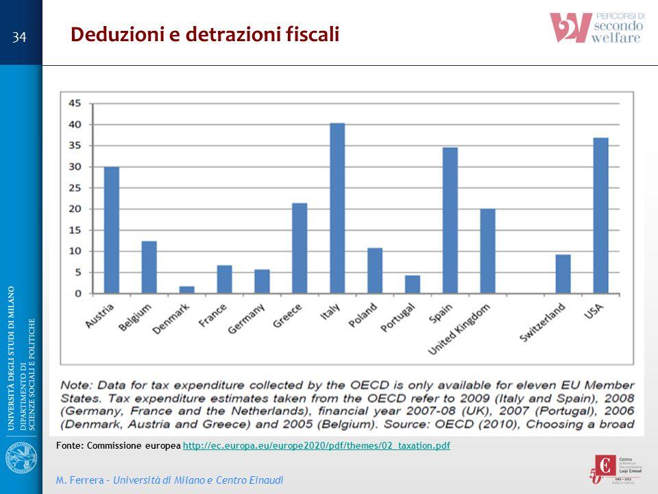 M. Ferrera – Università di Milano e Centro Einaudi Deduzioni e detrazioni fiscali Fonte: Commissione europea http://ec.europa.eu/europe2020/pdf/themes
