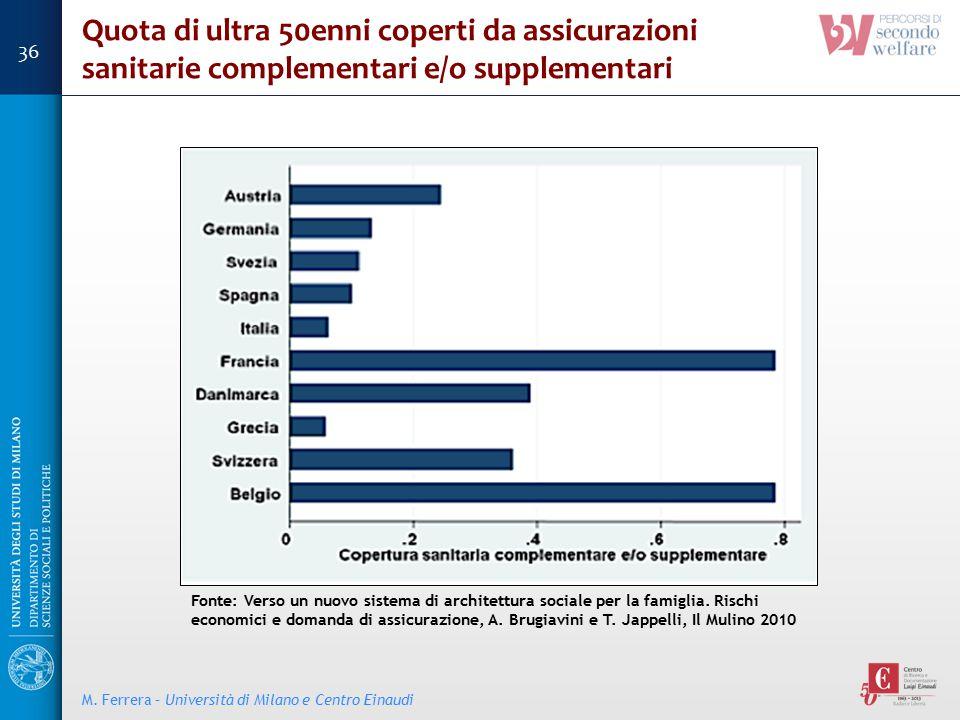 Fonte: Verso un nuovo sistema di architettura sociale per la famiglia. Rischi economici e domanda di assicurazione, A. Brugiavini e T. Jappelli, Il Mu