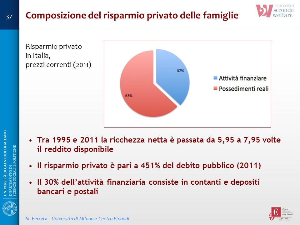 Composizione del risparmio privato delle famiglie Tra 1995 e 2011 la ricchezza netta è passata da 5,95 a 7,95 volte il reddito disponibile Il risparmi