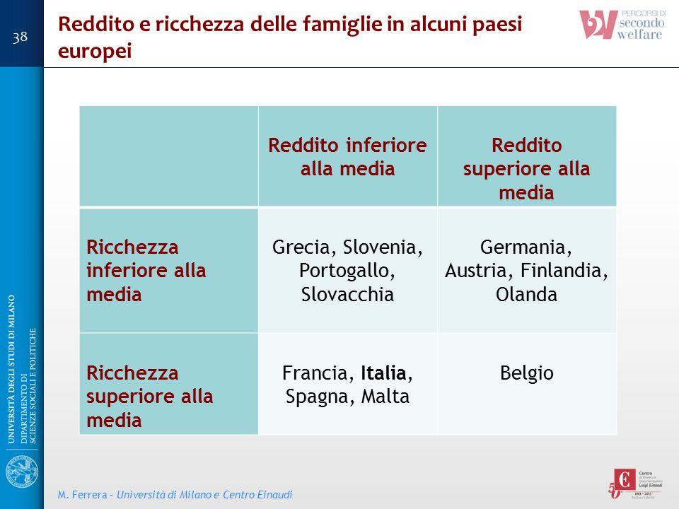Reddito e ricchezza delle famiglie in alcuni paesi europei M. Ferrera – Università di Milano e Centro Einaudi Reddito inferiore alla media Reddito sup