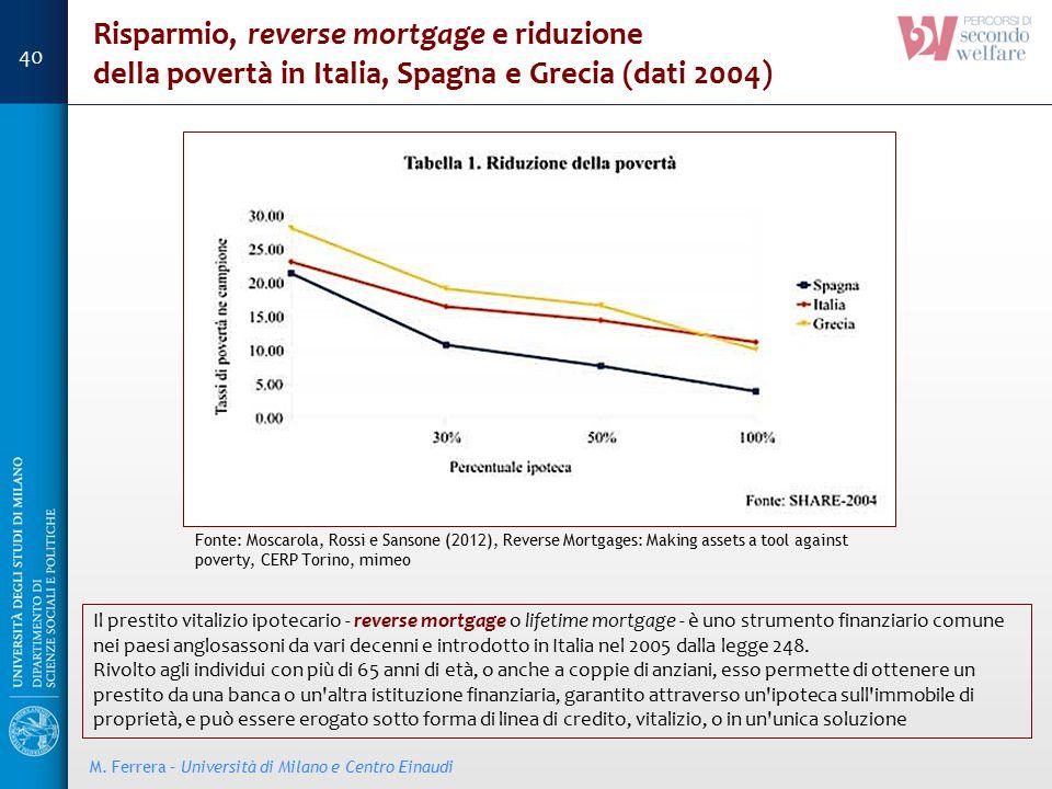 Risparmio, reverse mortgage e riduzione della povertà in Italia, Spagna e Grecia (dati 2004) Fonte: Moscarola, Rossi e Sansone (2012), Reverse Mortgag