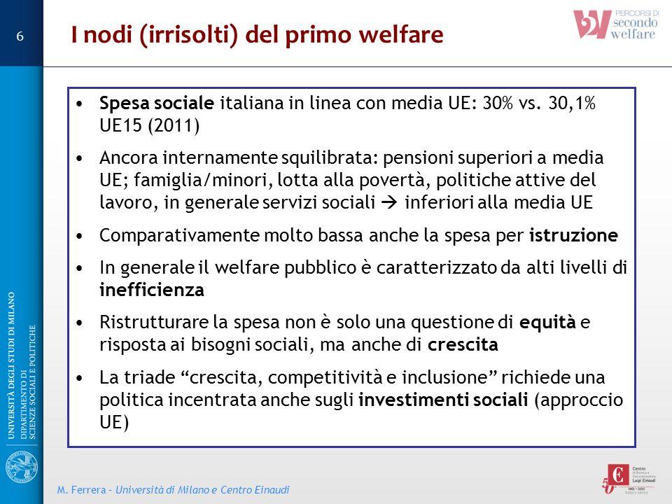 I nodi (irrisolti) del primo welfare Spesa sociale italiana in linea con media UE: 30% vs. 30,1% UE15 (2011) Ancora internamente squilibrata: pensioni