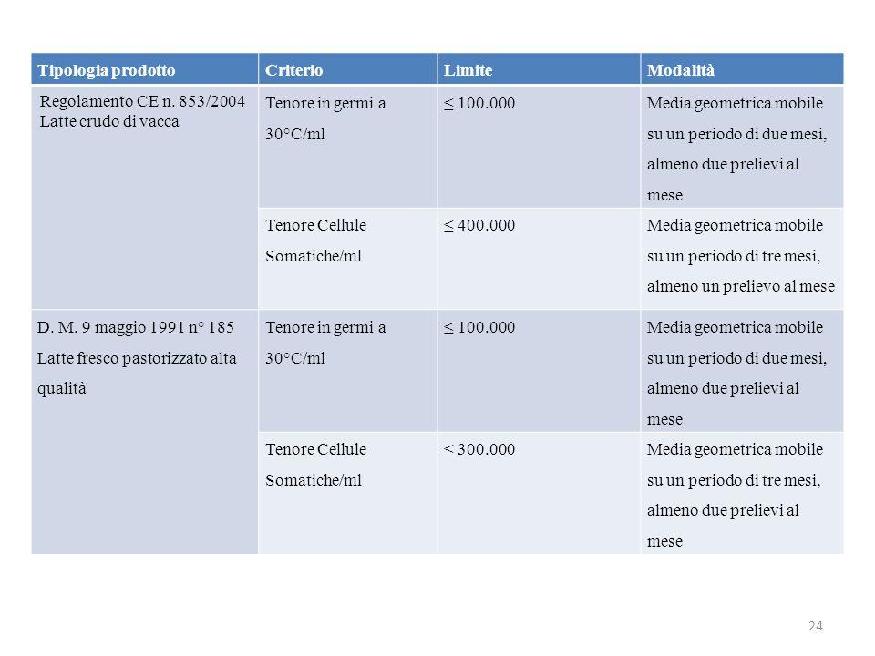 24 Tipologia prodottoCriterioLimiteModalità Regolamento CE n.