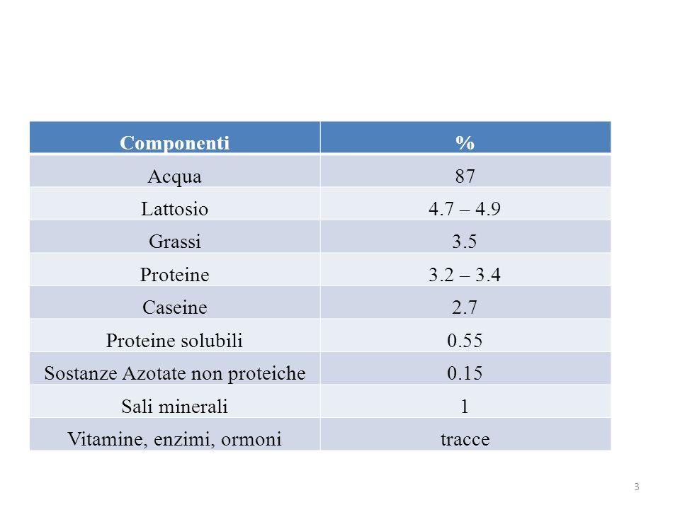 Componenti% Acqua87 Lattosio4.7 – 4.9 Grassi3.5 Proteine3.2 – 3.4 Caseine2.7 Proteine solubili0.55 Sostanze Azotate non proteiche0.15 Sali minerali1 Vitamine, enzimi, ormonitracce 3