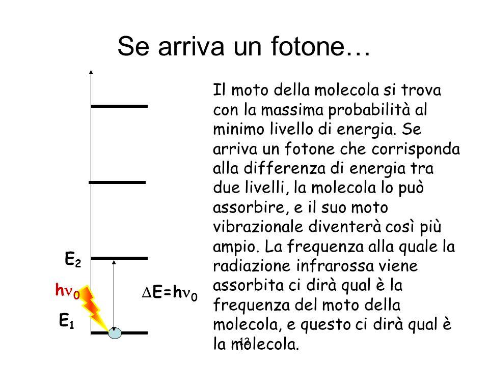 12 Se arriva un fotone… E1E1 E2E2 Il moto della molecola si trova con la massima probabilità al minimo livello di energia. Se arriva un fotone che cor