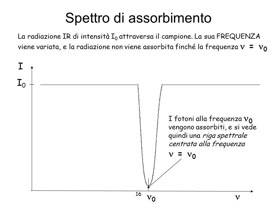 16 Spettro di assorbimento I 0 La radiazione IR di intensità I 0 attraversa il campione. La sua FREQUENZA viene variata, e la radiazione non viene ass