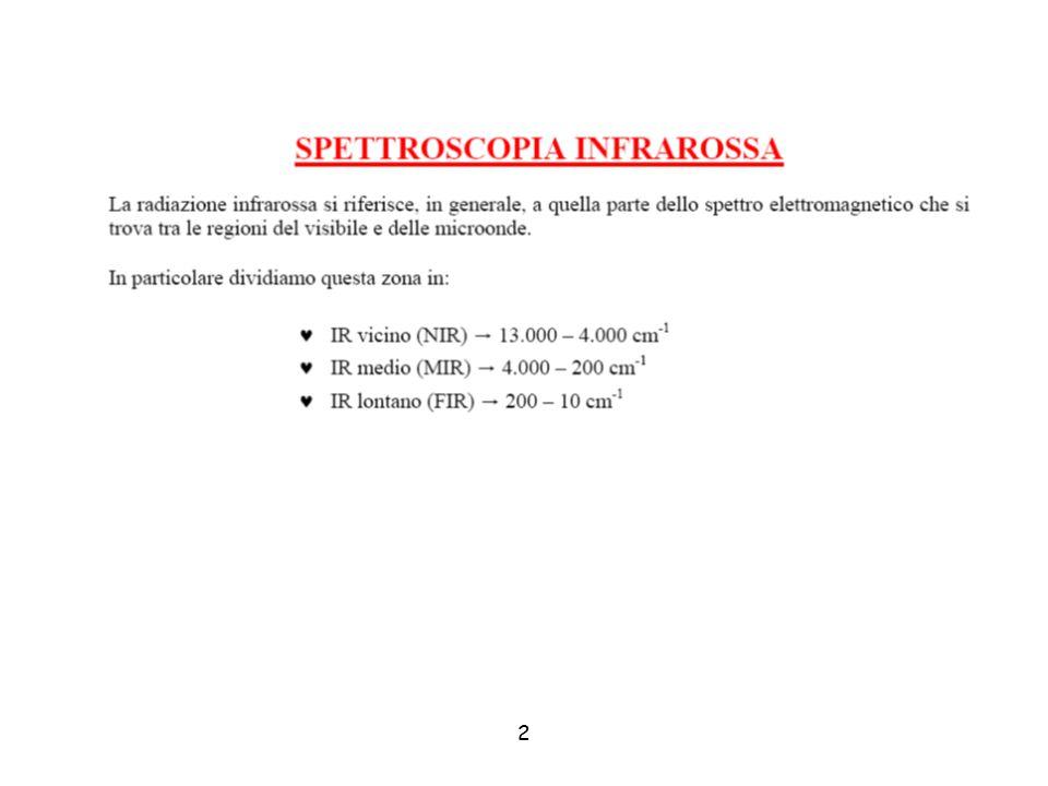 SPETTROMETRO IR SORGENTE CAMPIONE/BIANCO AZZERAMENTORETICOLOTARATURA (LASER)CAMPIONE INTERFEROMETRO RIVELATORE AMPLIFICATORE MEMORIA DATI REGISTRATORE SPETTRO ELABORATORE FT SCHERMO/STAMPANTE classicotrasformata di Fourier