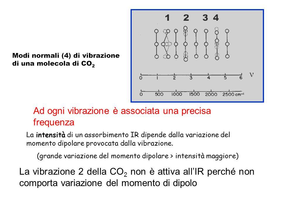 La vibrazione 2 della CO 2 non è attiva all'IR perché non comporta variazione del momento di dipolo Ad ogni vibrazione è associata una precisa frequen