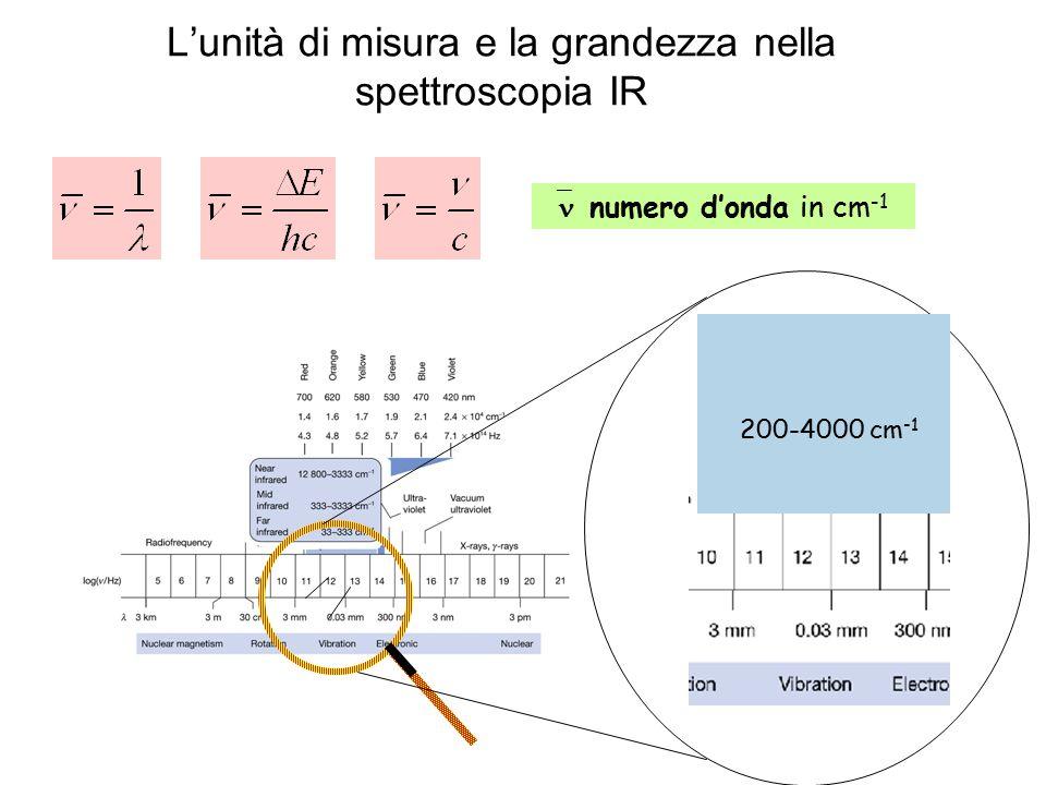 L'unità di misura e la grandezza nella spettroscopia IR  numero d'onda in cm -1 200-4000 cm -1