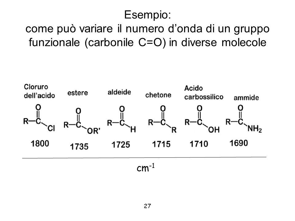 27 Esempio: come può variare il numero d'onda di un gruppo funzionale (carbonile C=O) in diverse molecole cm -1