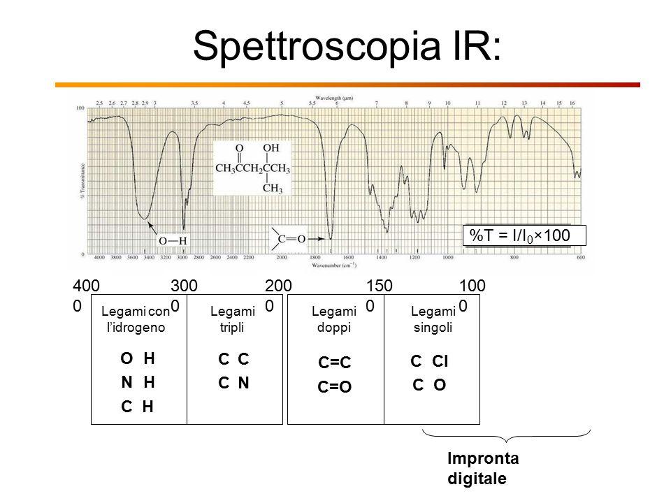Spettroscopia IR: 400 0 150 0 100 0 Legami con l'idrogeno OHNHCHOHNHCH Legami tripli C CCCNCCCN Legami doppi C=C C=O Legami singoli CClCOCClCO 300 0 2
