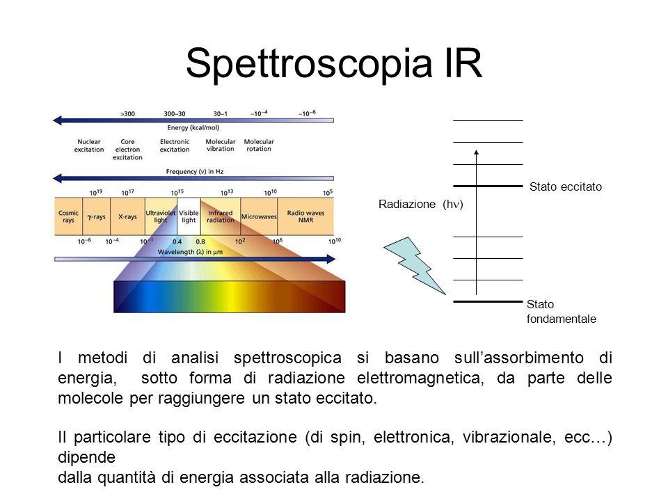 Spettroscopia IR Stato eccitato Radiazione (h ) Stato fondamentale I metodi di analisi spettroscopica si basano sull'assorbimento di energia, sotto fo