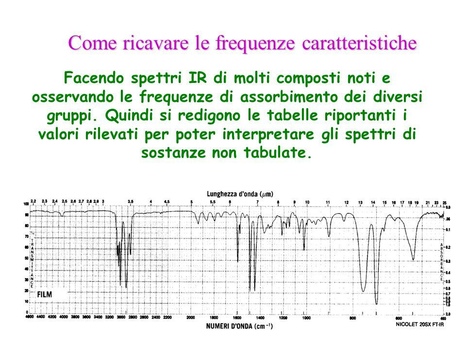 Facendo spettri IR di molti composti noti e osservando le frequenze di assorbimento dei diversi gruppi. Quindi si redigono le tabelle riportanti i val