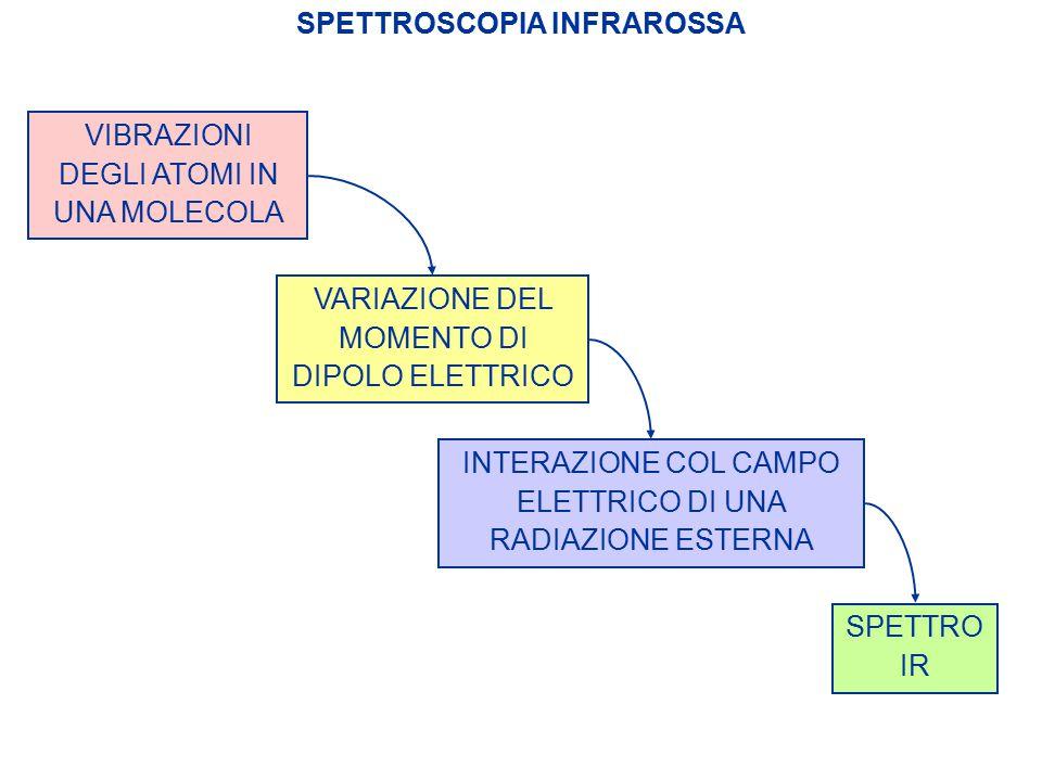 SPETTROSCOPIA INFRAROSSA VIBRAZIONI DEGLI ATOMI IN UNA MOLECOLA VARIAZIONE DEL MOMENTO DI DIPOLO ELETTRICO INTERAZIONE COL CAMPO ELETTRICO DI UNA RADI