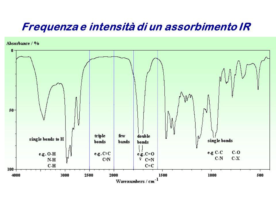 Frequenza e intensità di un assorbimento IR