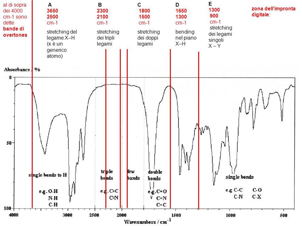al di sopra dei 4000 cm-1 sono dette bande di overtones A 3650 2500 cm-1 stretching del legame X–H (x è un generico atomo) B 2300 2100 cm-1 stretching