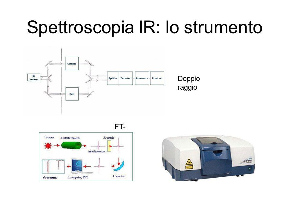 Spettroscopia IR: lo strumento Doppio raggio FT- IR