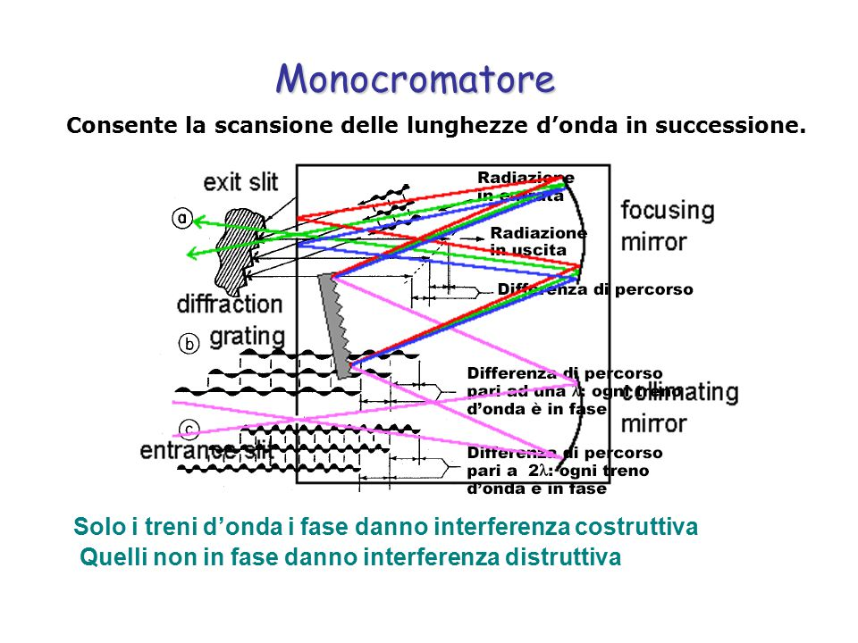 Monocromatore Solo i treni d'onda i fase danno interferenza costruttiva Quelli non in fase danno interferenza distruttiva Consente la scansione delle