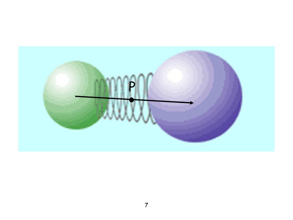 ReRe Il moto è simile a quello di due masse collegate da una molla ideale......la forza applicata allontana le palline, che giunte al massimo dell'elongazione......ripassano per la posizione di equilibrio...