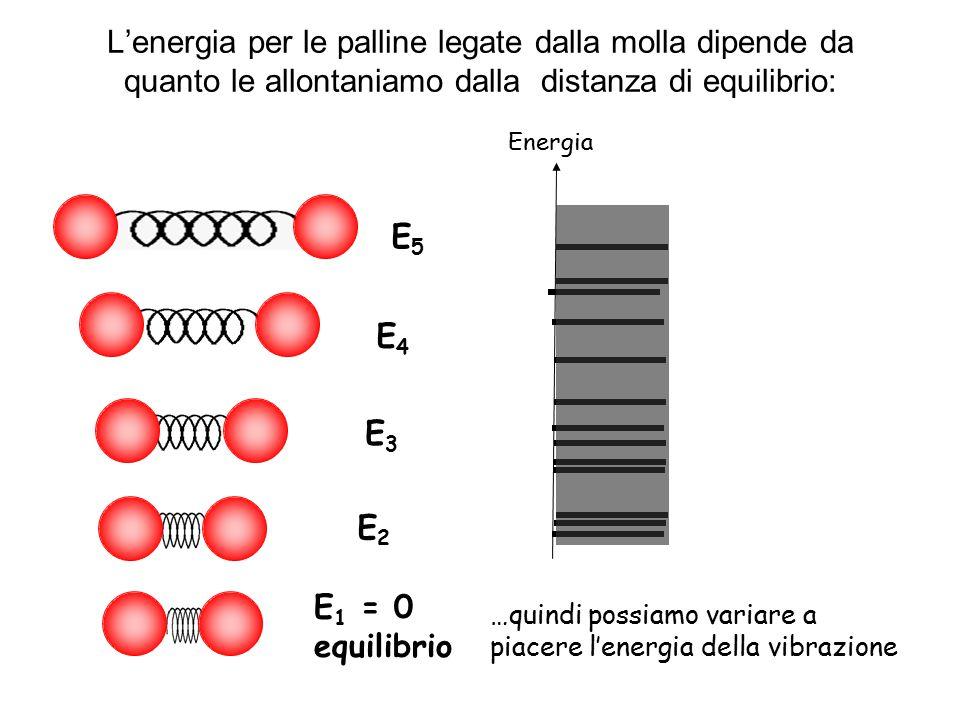 L'energia per le palline legate dalla molla dipende da quanto le allontaniamo dalla distanza di equilibrio: …quindi possiamo variare a piacere l'energ